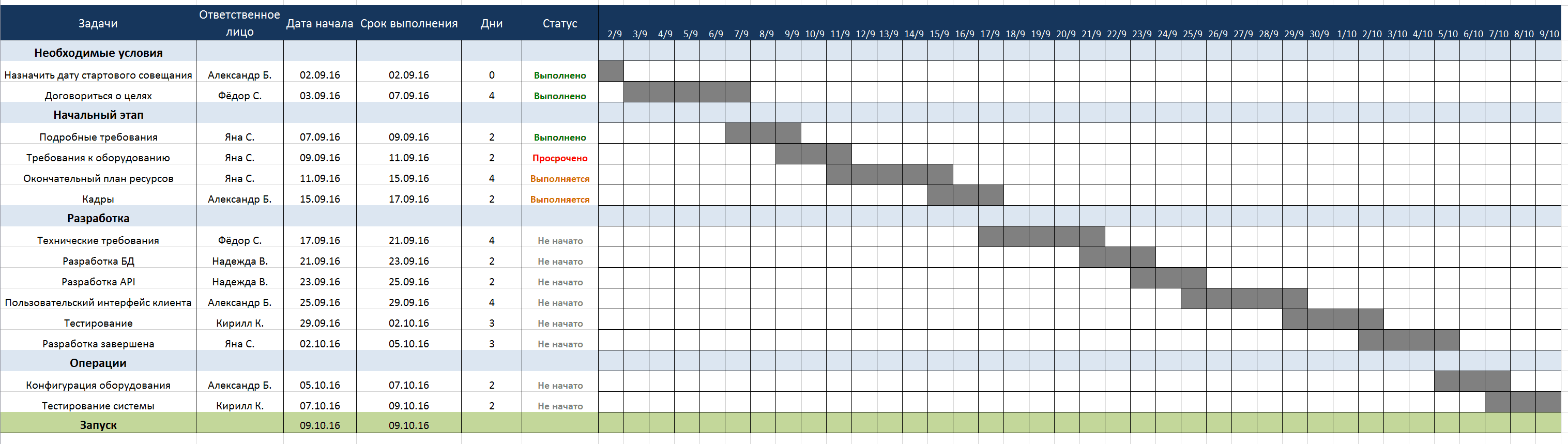 бизнес план изготовления